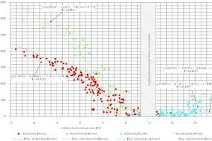 Ermittlung von Heiz- und Kühlkurven der Betonkernaktivierung anhand der Simulationsergebnisse