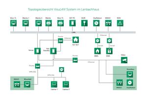 """Sicherheitsmanagementplattform """"VisuLAN X3"""" am Beispiel der Topologie im Lenbachhaus<br />"""
