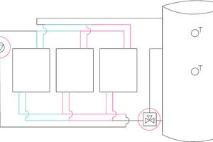 Die Frischwarmwasserstationen lassen sich zu Kaskadenanlagen kombinieren. Für eine gleichmäßige Auslastung können die kaskadierten Stationen optional mit einer Sequenzumschaltung betrieben werden.<br />