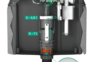 """Der UP-Spülkasten """"Sanicontrol A31/B31"""" zeichnet sich durch eine verbesserte Spültechnik aus."""