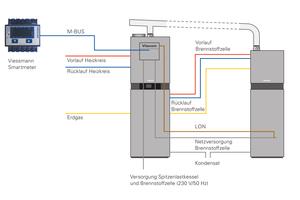 """<irspacing style=""""letter-spacing: -0.005em;"""">Wie bei einem Gas-Brennwertgerät genügen je ein Strom- und Erdgasanschluss sowie die üblichen Armaturen für Vor- und Rücklauf sowie Kalt- und Warmwasser. Über LON kommunizieren die beiden Module miteinander.</irspacing>"""