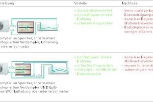 """Tabelle 1: Übersicht über die Vorzugsvarianten zur Eisspeicher-integration in ein Mono-Split-Klimagerät<irfontsize style=""""font-size: 4.000000pt;""""> </irfontsize>"""