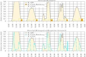 """<div class=""""Bildtitel"""">Vergleich der elektrischen Leistungsverläufe </div>eines PV-gekoppelten Mono-Split-Klimagerätes ohne Eisspeicher (Referenzfall) und mit Eisspeicher an 5 beispielhaften Sommertagen"""