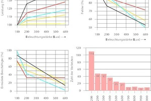 """<div class=""""Bildtitel"""">Bei höheren Beleuchtungsstärken </div>steigt die Leistungsfähigkeit der Mitarbeiter [5], sinkt die Fehlerquote [6], fühlen sich weniger Beschäftigte müde [7], sinkt die Zahl der Verletzten bei Arbeitsunfällen [8, 9].<irfontsize style=""""font-size: 4.000000pt;""""> </irfontsize>"""