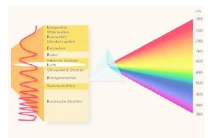 """<div class=""""Bildtitel"""">Licht ist der sichtbare Teil </div>der elektromagnetischen Strahlung. Durch ein transparentes Medium, z.B. Glasprisma oder Wassertropfen, wird das Licht in seine Farbbestandteile aufgebrochen. [1]"""