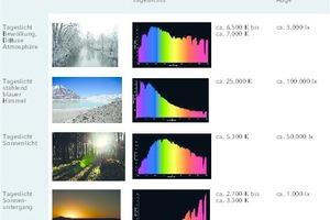 """<div class=""""Bildtitel"""">Das Tageslicht ist nicht statisch, </div>sondern verändert seine Eigenschaften im Tagesverlauf. [2]"""