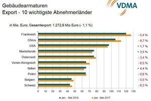 Gebäudeamarturen Umsatz Quelle: VDMA, Destatis