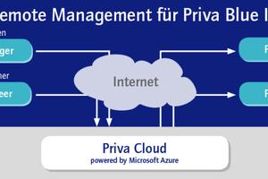 "Remote-Management mit dem ""Priva TC Manager Remote"""