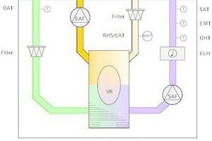 """<div class=""""Bildtitel"""">Funktionsschema des Lüftungsgeräts </div> """"Save VTR 500"""": Die Regelung """"Save control"""" fragt den Feuchtesensor im Abluftstrang ab. Zur Regulierung der relativen Luftfeuchtigkeit im Raum wird analog dazu die Drehzahl des Rotors als Übertrager der Feuchtigkeit geregelt."""