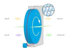 """<div class=""""Bildtitel"""">Funktionsprinzip</div>Feuchterückgewinnung mit einem Rotationswärmeübertrager: Die Aluminiumlamellen des Rotors werden durch die Abluft erwärmt. Gleichzeitig kondensiert die Feuchtigkeit an den Lamellen. Beides wird auf die Außenluft übertragen. <irfontsize style=""""font-size: 4.000000pt;""""> </irfontsize>"""
