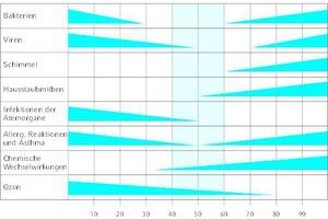 """<div class=""""Bildtitel"""">Wissenschaftliche Studien</div>weisen einen Idealbereich für die relative Luftfeuchtigkeit in Räumen zwischen 40 und 60% aus. Außerhalb dieses Korridors steigt die Gefahr für Gesundheit und Gebäudesubstanz – beispielsweise durch Schimmelbildung. <irfontsize style=""""font-size: 4.000000pt;""""> </irfontsize>"""