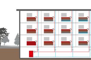 Der hydraulische Abgleich steigert Energieeffizienz und Wohnkomfort. Ist das System nicht abgeglichen, werden die Heizkörper nicht gleichmäßig warm. Foto: Honeywell