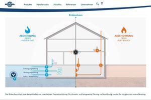 interaktive Einbauhau: Eine Infografik mit der man  sich spielerisch darüber informieren kann, wie man einen Neubau effektiv abdichtet und für einen umfassenden Brandschutz sorgen kann.