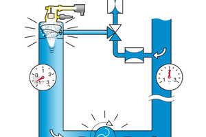 Die Entgaser erzeugen ein Vakuum, indem ihre Pumpe mehr Wasser aus der Säule zieht, als zulaufen kann. Im Vakuum wird das Gas freigesetzt und sammelt sich über dem Wasserspiegel.