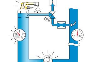 Das Herunterfahren der Pumpe erhöht den Druck kurzzeitig, wodurch die freigesetzten Gase abgeschieden werden. Bei zu niedrigem Systemdruck speisen die Entgaser vollautomatisch nach.