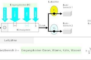 """<div class=""""Bildtitel"""">Prinzipschema zum Luftzähler</div>(A2 sowie B1) für konstante oder variable Luftströme<irfontsize style=""""font-size: 4.000000pt;""""> </irfontsize>"""