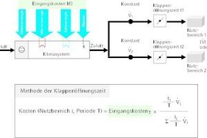 """<div class=""""Bildtitel"""">Prinzipschema Methode A1</div>zum Klappenöffnungsverfahren (A1) für konstante Luftströme<irfontsize style=""""font-size: 4.000000pt;""""> </irfontsize>"""