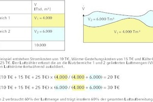 """<div class=""""Bildtitel"""">Beispiel zum Luftzähler (hier: Methode B1)</div>"""