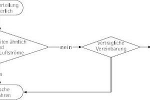 """<div class=""""Bildtitel"""">Kostenverteilung nach VDI 2077 Blatt 4</div>"""