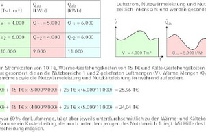 """<div class=""""Bildtitel"""">Beispiel zum Luftenergiezähler </div>(hier Methode B2 mit variablen Luftströmen)"""