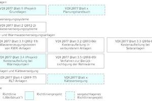"""<div class=""""Bildtitel"""">Die Richtlinienreihe VDI 2077 </div>""""Verbrauchskostenabrechnung in der Technischen Gebäudeausrüstung"""" im Überblick"""