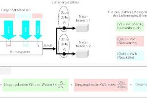 """<div class=""""Bildtitel"""">Prinzipschema zum Luftenergiezähler (Methode A3 oder B2)</div>"""