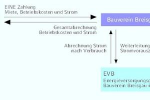 "<div class=""Bildtitel"">Mieterstrommodell Bauverein Breisgau</div>"