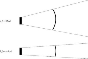 """<div class=""""Bildtitel"""">Grafische Darstellung </div><irspacing style=""""letter-spacing: -0.01em;"""">zweier unterschiedlicher Sichtfelder (FOV) mit 2,6 mrad bzw. 1,36 mrad. <irfontsize style=""""font-size: 4.000000pt;""""> </irfontsize></irspacing>"""