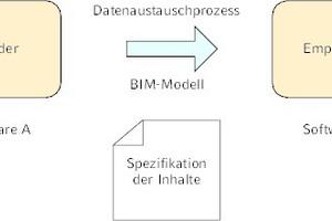 """<div class=""""Bildtitel"""">Grundlegendes Schema </div>eines Datenaustauschprozesses nach [1]"""