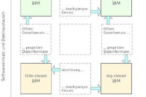 """<div class=""""Bildtitel"""">BIM-Einsatzform nach [3]</div>"""