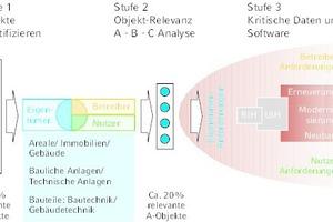 """<div class=""""Bildtitel"""">Pareto-Fokus in Transformationsprojekten – </div>Zuordnung der Akteure nach B. Wenning, Henkel"""