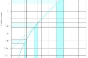 """<div class=""""Bildtitel"""">Das Diagramm zeigt den Zusammenhang </div>von subjektiver Wahrnehmungsstärke und Lautstärkepegel. Für Schallpegelwerte oberhalb 40 dB liegt die Wahrnehmbarkeitsgrenze für Lautstärkeänderungen bei 1 bis 2 dB. Bei geringerer Lautstärke wird bereits eine Pegeländerung von 3 bis 5 dB als Verdoppelung bzw. Halbierung der Lautstärke empfunden."""