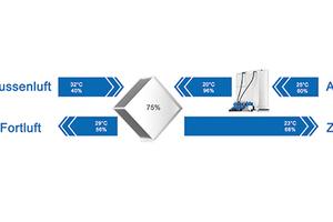 Bei diesem Beispiel wird die Abluft in dem Verdunstungskühler von 60 % auf 96 % relative Feuchte befeuchtet und dadurch von 25 °C um 5 K auf 20 °C abgekühlt. In der Kreuzstrom-Wärmerückgewinnung wird so die Außenluft von 32 °C auf 23 °C gekühlt. Ohne die Verdunstungskühlung wäre die Außenluft in der Wärmerückgewinnung nur auf 27 °C gekühlt worden.