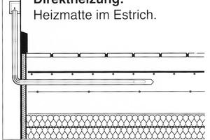 Bei einer Direktheizung wird die Heizmatte im Estrich verlegt …