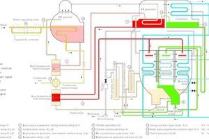 Verfahrensschema eines Absorptionskühlers mit Double-Effects-Technologie