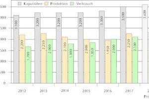 """<div class=""""Bildtitel"""">Pelletsmarkt in Deutschland</div>Kapazitäten, Produktion und Verbrauch"""