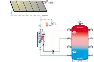 Eine kompakte Zwei-Kreis-Solarstation für solarthermische Anlagen bis 110&nbsp;m<sup>2</sup>