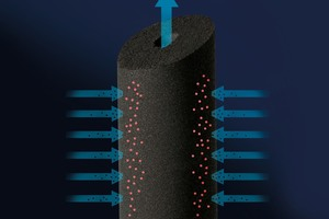"""Ein Kern aus gesinterter Aktivkohle verleiht den Carbonblockfiltern aus der """"permaster sanus""""-Produktfamilie ihre extrem hohe Aufnahmekapazität. Sie filtern neben Trüb- und Schadstoffen selbst eventuelle Mikroplastik-Partikel aus dem wertvollen Trinkwasser heraus."""