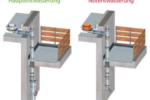 """Mit dem """"Loro-X""""-Attikaablauf werden Dach und Balkon<br /> mit einem einzigen System bei drückender Freispiegelströmung zuverlässig entwässert.<br />"""