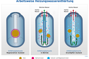 Die Heizungswasserenthärtung arbeitet nach dem Ionenaustausch-Prinzip und ohne Zugabe von Inhibitoren.