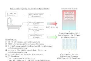 """<div class=""""Bildtitel"""">Die gute Wirtschaftlichkeit </div>der Wärmerückgewinnung mit COP 40–60 wird in Kombination mit dem Grauwasserrecycling erzielt. Die dezentrale Anlage gewinnt ganzjährig dreimal so viel Primärenergie aus dem Grauwasser als für dessen Recycling erforderlich ist."""