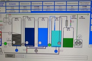 Fernüberwachung und Online-Monitoring ermöglichen jederzeit die Kontrolle des Anlagenzustands sowie der Wasser- und Energieeinsparung.
