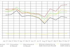 """<div class=""""Bildtitel"""">Die Anlagenperformance </div>hat nach mehr als sechs Betriebsjahren nicht nachgelassen – die Erträge haben sich sogar erhöht. Grund hierfür ist ein leicht gestiegener Grauwasseranfall, mit dem die Aufbereitung ohne Probleme zurechtkommt."""