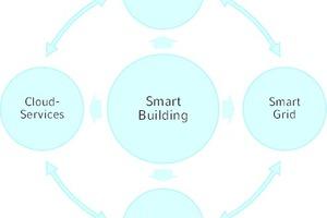 """<div class=""""Bildtitel"""">Smartes Gebäude </div>und Möglichkeiten der Vernetzung"""