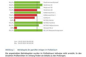 Technisches Monitoring mit dem digitalen Prüfstand der synavision GmbH: Präzise Bewertung der Anlagenperformance