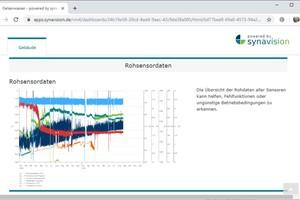 KI-Entwicklung mit Anreichung von Expertenwissen: Rohdaten – Einfache Visualisierung der Messdaten (links) und ...
