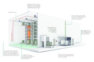 """Anlagenbeispiel eines Brandschutzsystems bestehend aus """"Titanus""""-Ansaugrauchmeldern und einer aktiven Brandvermeidung mit """"OxyReduct"""" im Tiefkühlbereich"""