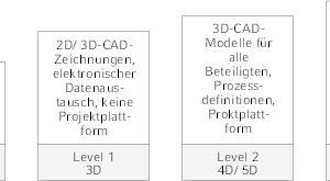 """<div class=""""Bildtitel"""">BIM </div>ist schrittweise implementier- und einsetzbar, wie der Zertifikatslehrgang """"Fachingenieur BIM VDI"""" zeigt."""