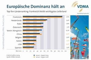 Bedeutendstes Exportland der deutschen Sanitärarmaturenindustrie ist Frankreich.