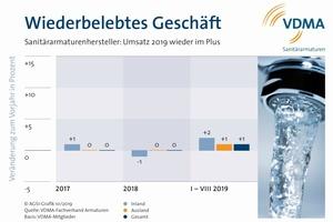 Die deutsche Sanitärarmaturenindustrie geht für 2019 von einem Wachstum aus.